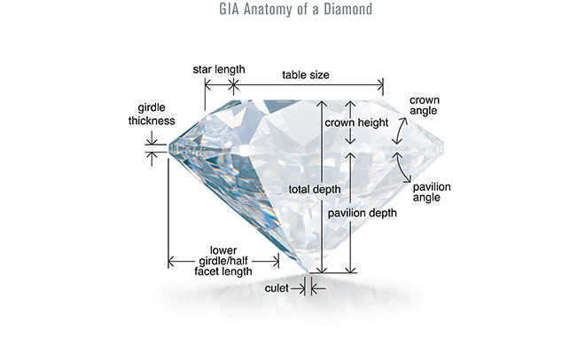 Search for Your Diamond